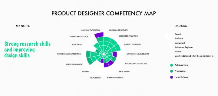 Competency Management_Product Designer Map