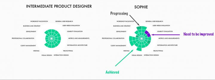 Competency Management_UX Map Comparison
